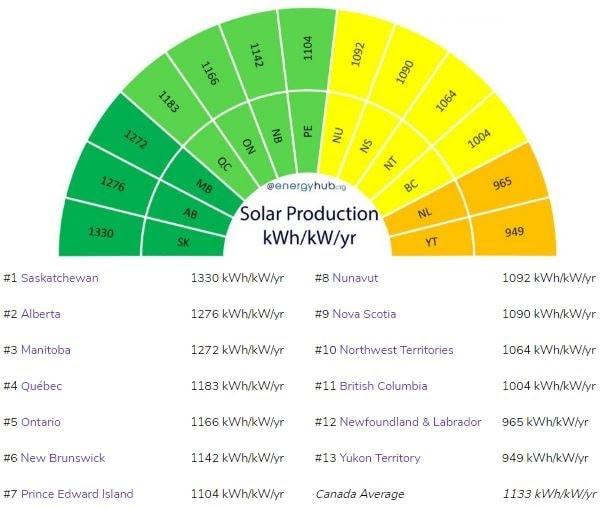 Solar Energy Capacity In Canada