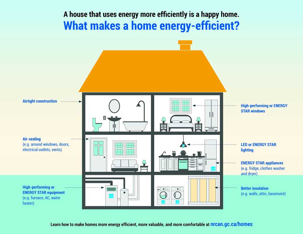 nrcan what makes a home energy efficient